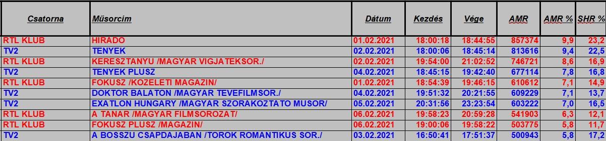 hetitop2021_5hetteljes