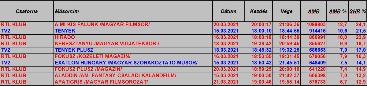 hetitop2021_11hetteljes