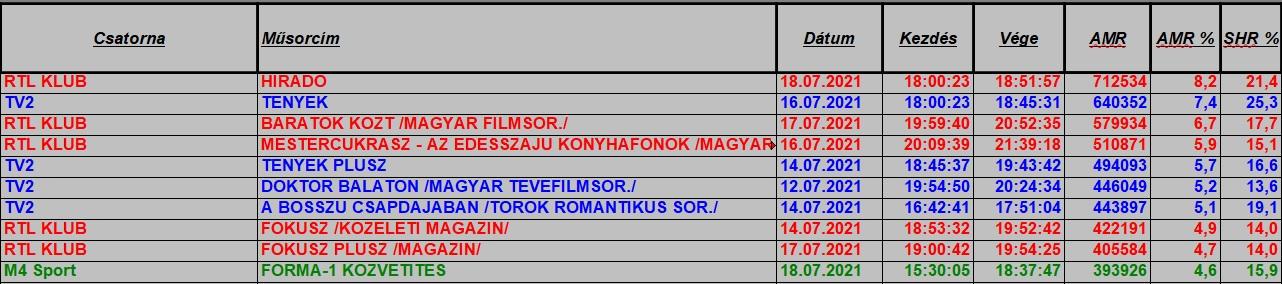 hetitop2021_28hetteljes